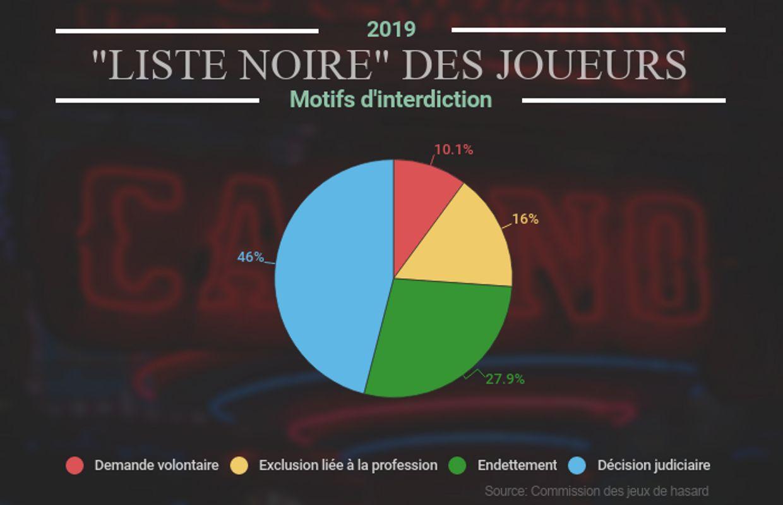 """360.553 Exclusions Réunies Dans La """"liste Noire"""" Des Joueurs encequiconcerne Jeux Pédagogiques En Ligne"""