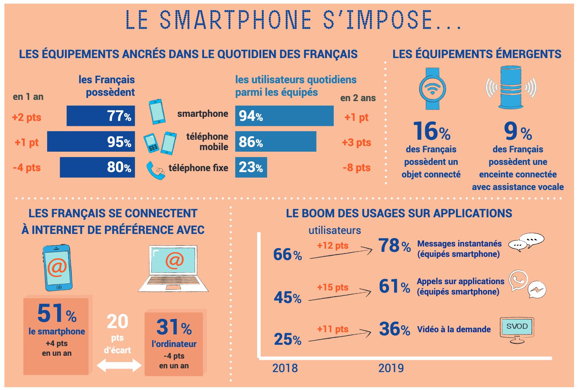51% Des Français Préfèrent Le Smartphone À L'ordinateur Pour intérieur Ordinateur 3 Ans