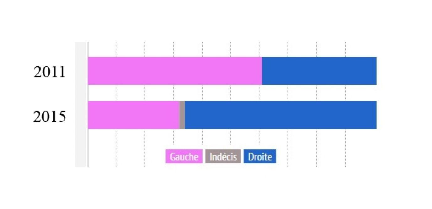 66 Départements Pour La Droite, 30 Pour La Gauche tout Combien De Departement En France