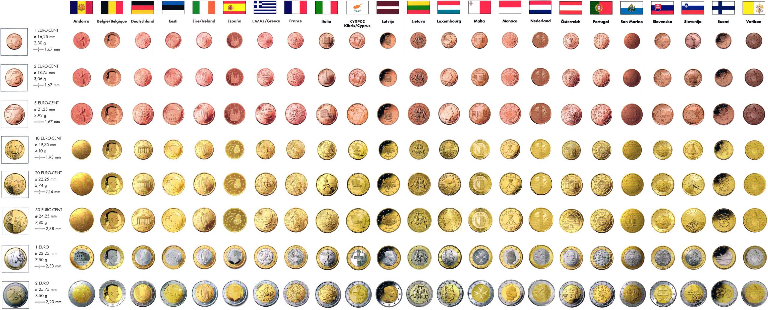 Accessoires De Classement Pour Pièces En Euros : Album dedans Pièces Euros À Imprimer