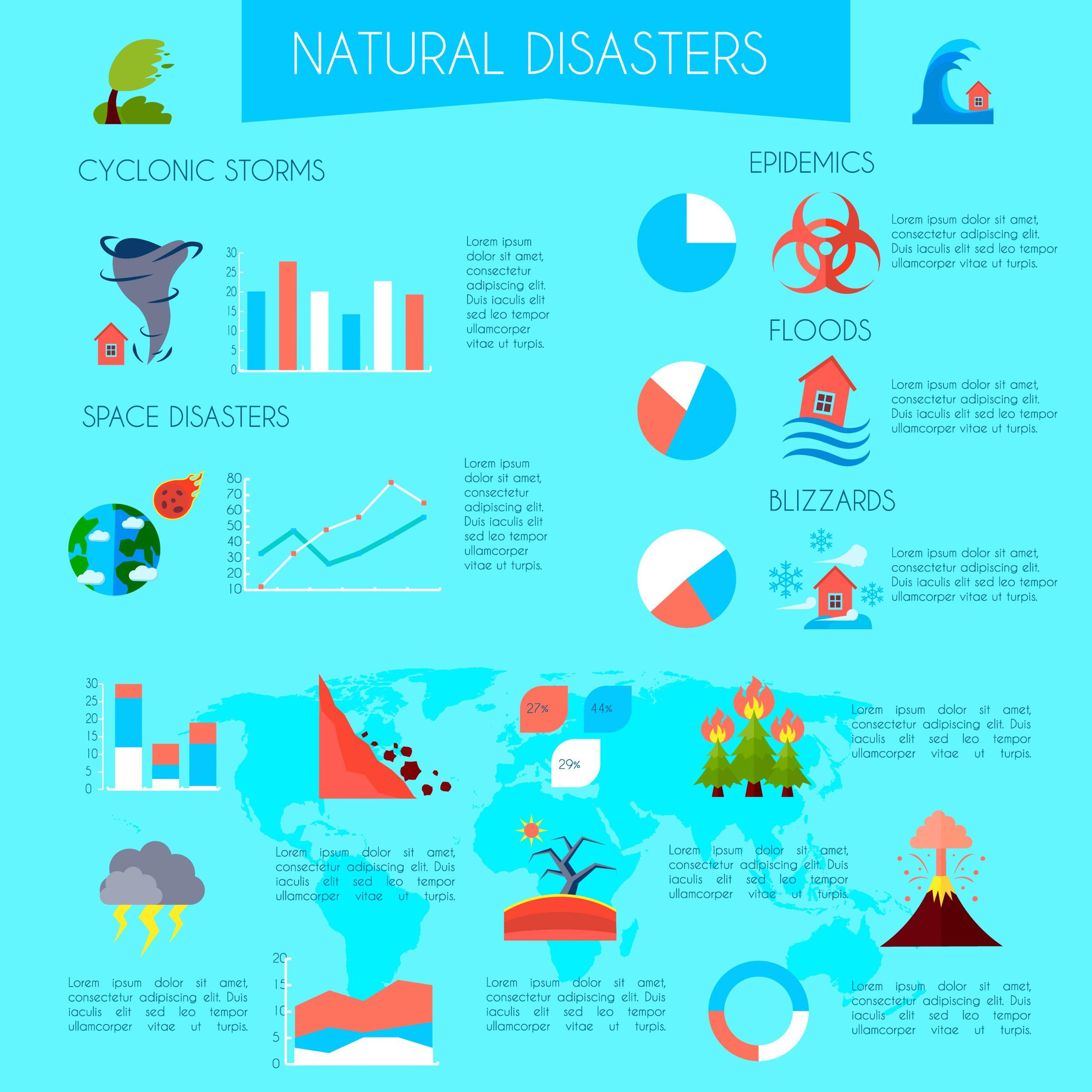 Affiche Graphique Sur Les Catastrophes Naturelles avec Jeux De Catastrophe Naturel Gratuit
