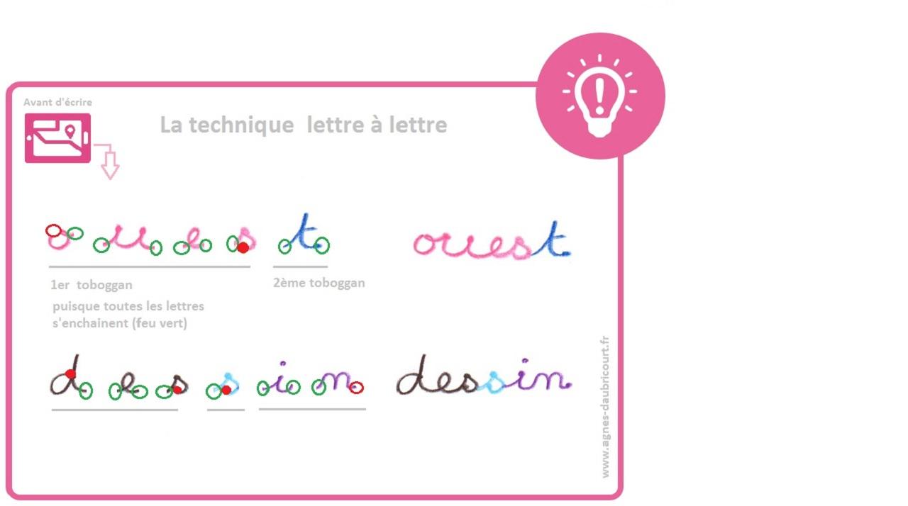 Aide Les Enfants En Difficulté, Apprentissage De L'écriture serapportantà Apprendre A Ecrire Les Lettres