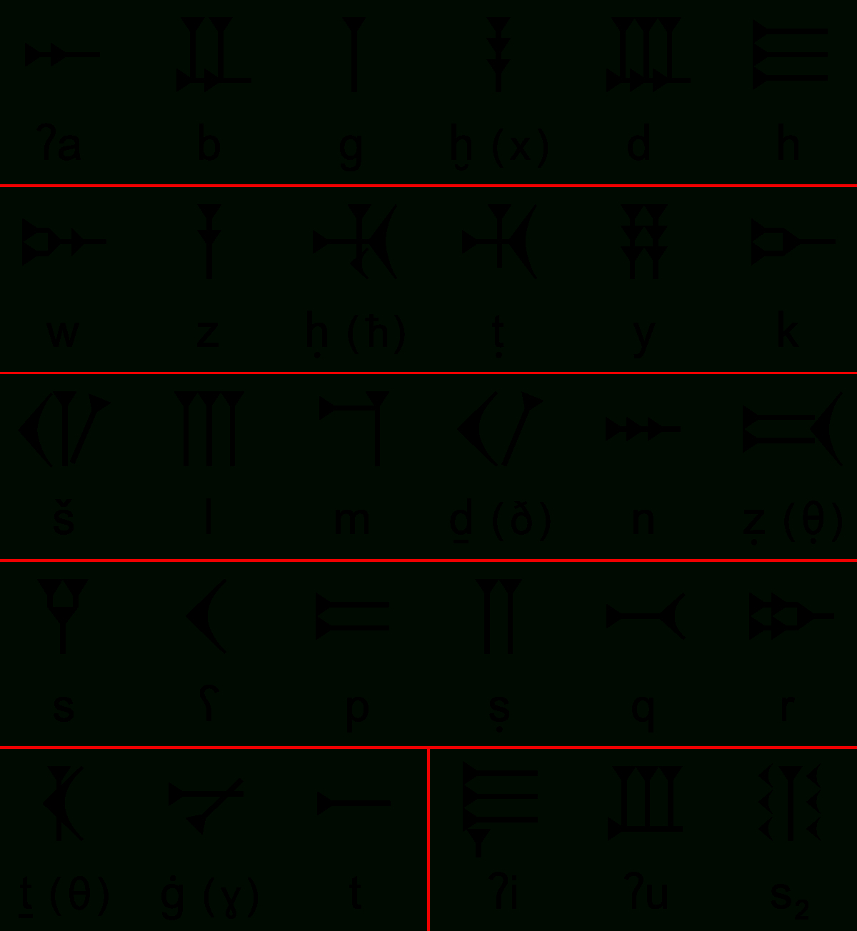 Alphabet Ougaritique — Wikipédia à Alphabet Français À Imprimer