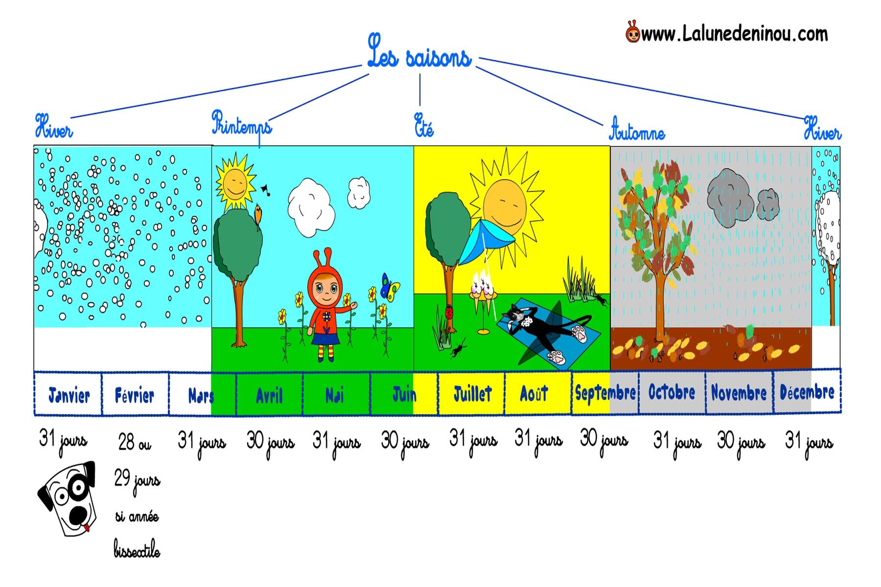Apprendre Les Saisons - Jeux Pour Enfants Sur Lalunedeninou tout Jeux Pour Apprendre Les Mois De L Année