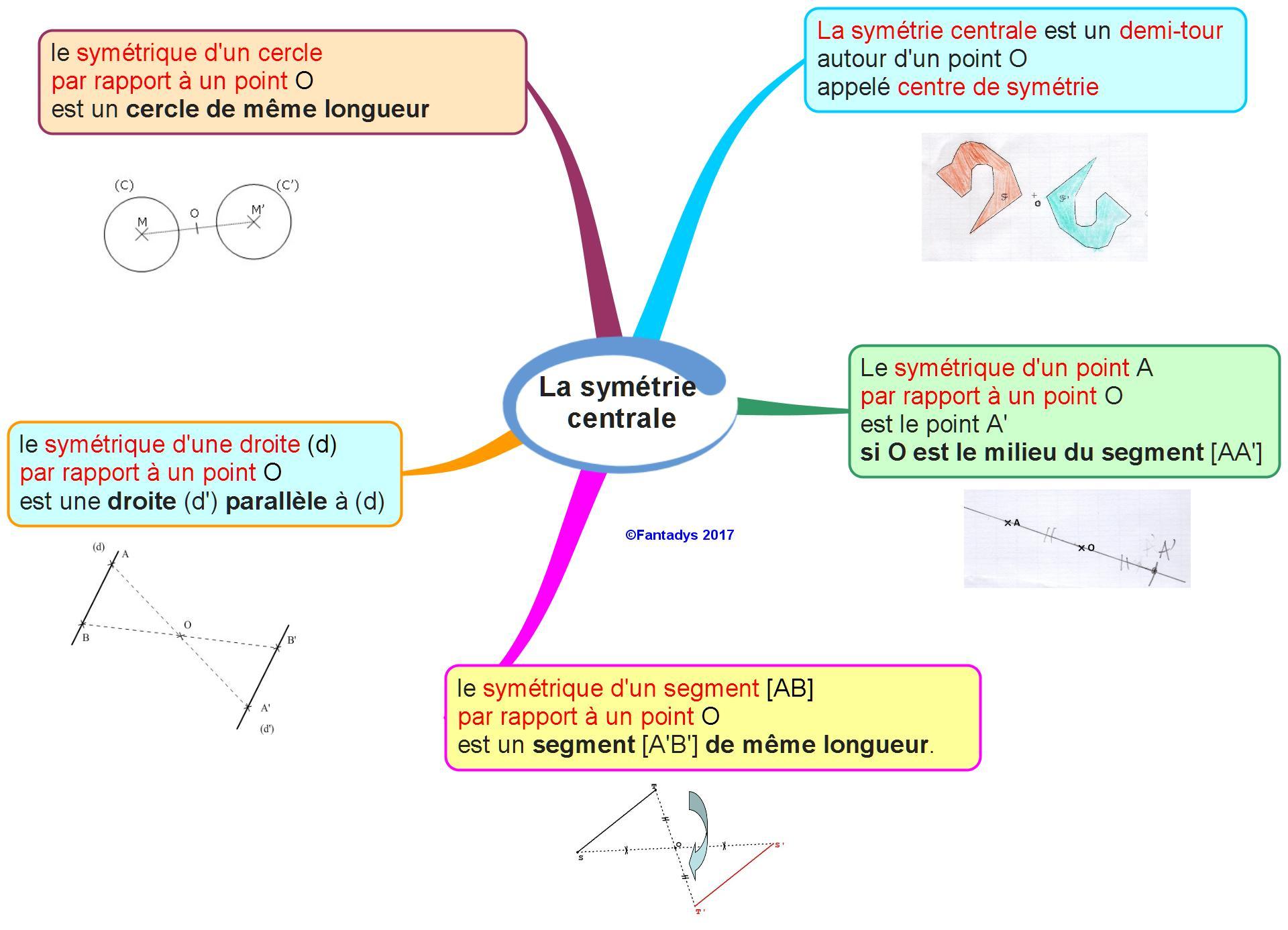 Après La Symétrie Axiale, La Symétrie Centrale : Un Point intérieur Symetrie Axial