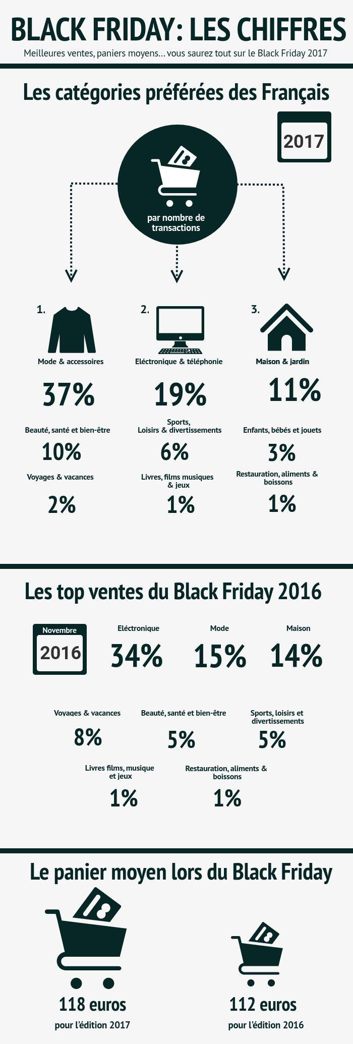 Black Friday 2017 : Les Français Ont Acheté destiné Gros Chiffres À Imprimer