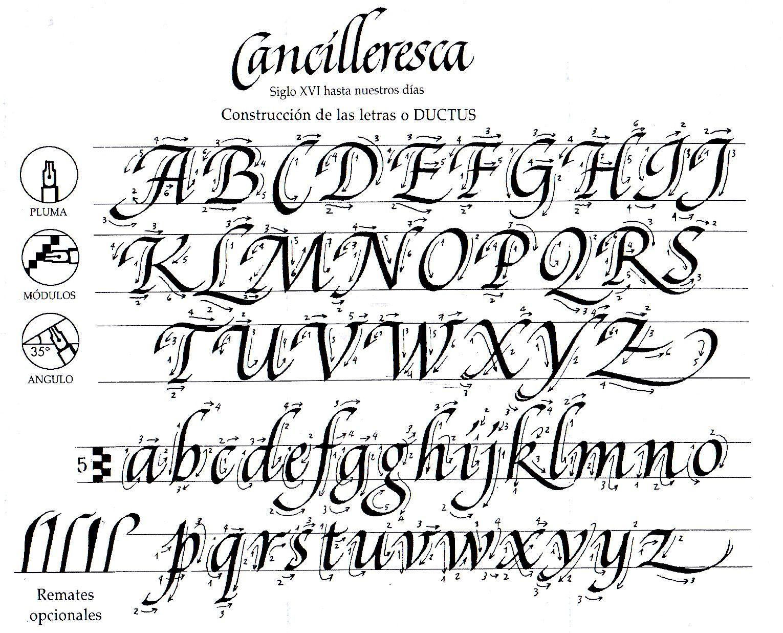 Calligraphy Alphabets - A List Of Major Historical Scripts dedans Alphabet Script Minuscule