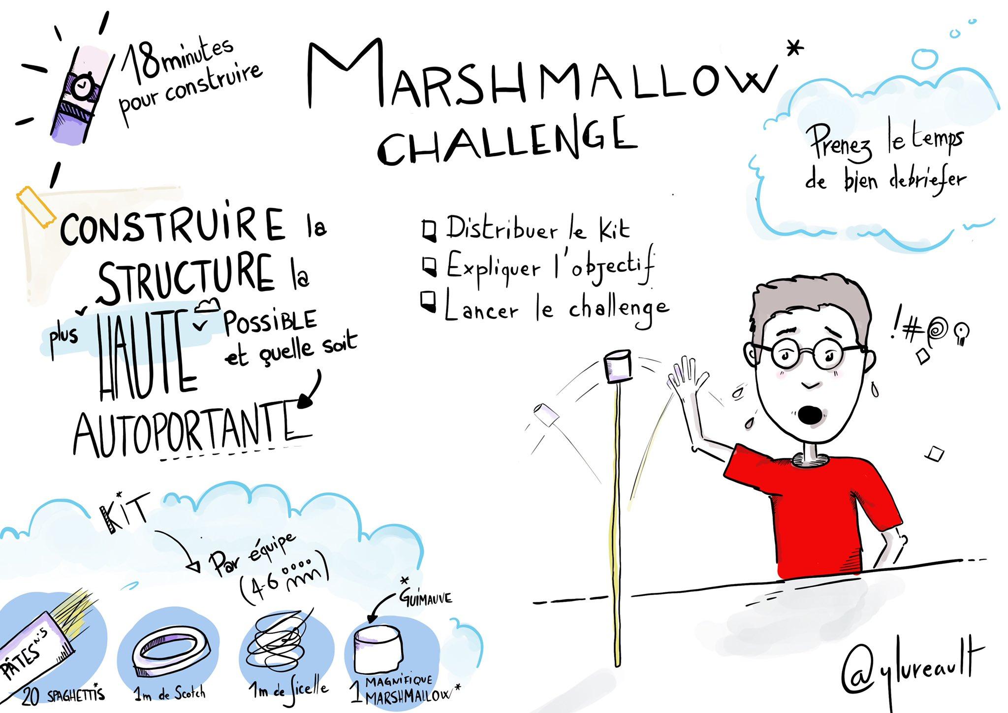Coaching Agile : Animer Un Marshmallow Challenge, C'est Facile ! à Rébus Facile Avec Réponse