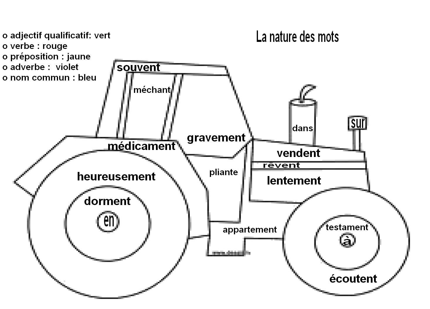 Coloriage Codé: La Nature Des Mots: Le Tracteur - La Classe à Dessin De Tracteur À Colorier