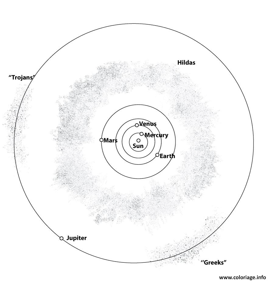 Coloriage Inner Systeme Solaire Dessin encequiconcerne Dessin Du Système Solaire