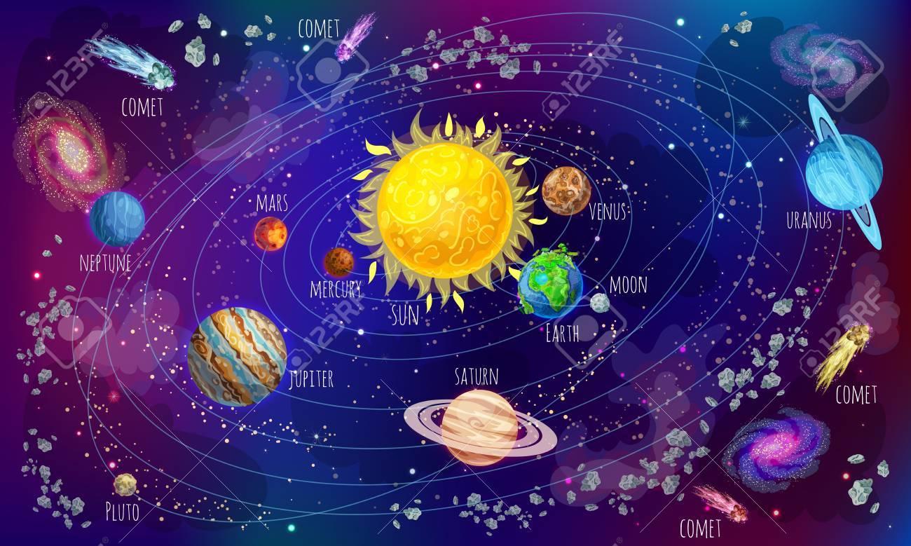 Concept Scientifique De Système Solaire De Dessin Animé Avec Des Météores  De Comètes Et Des Planètes Autour Du Soleil Sur L'illustration Vectorielle pour Dessin Du Système Solaire