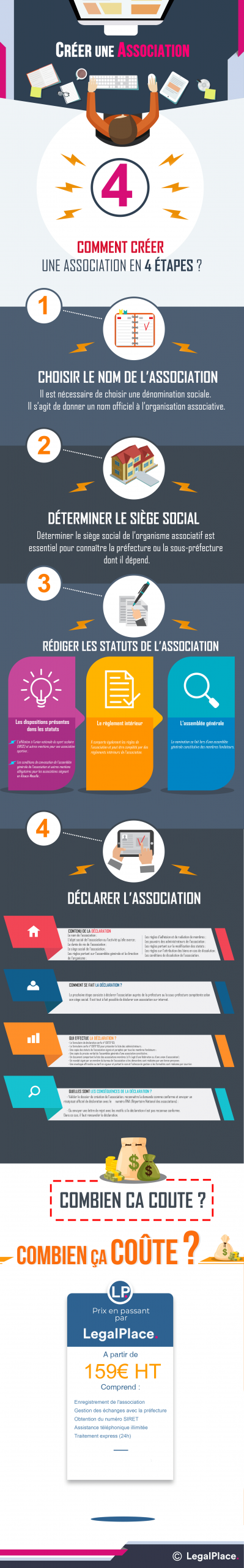 Créer Une Association En 7 Étapes : Le Guide Complet ! concernant Association De Formes