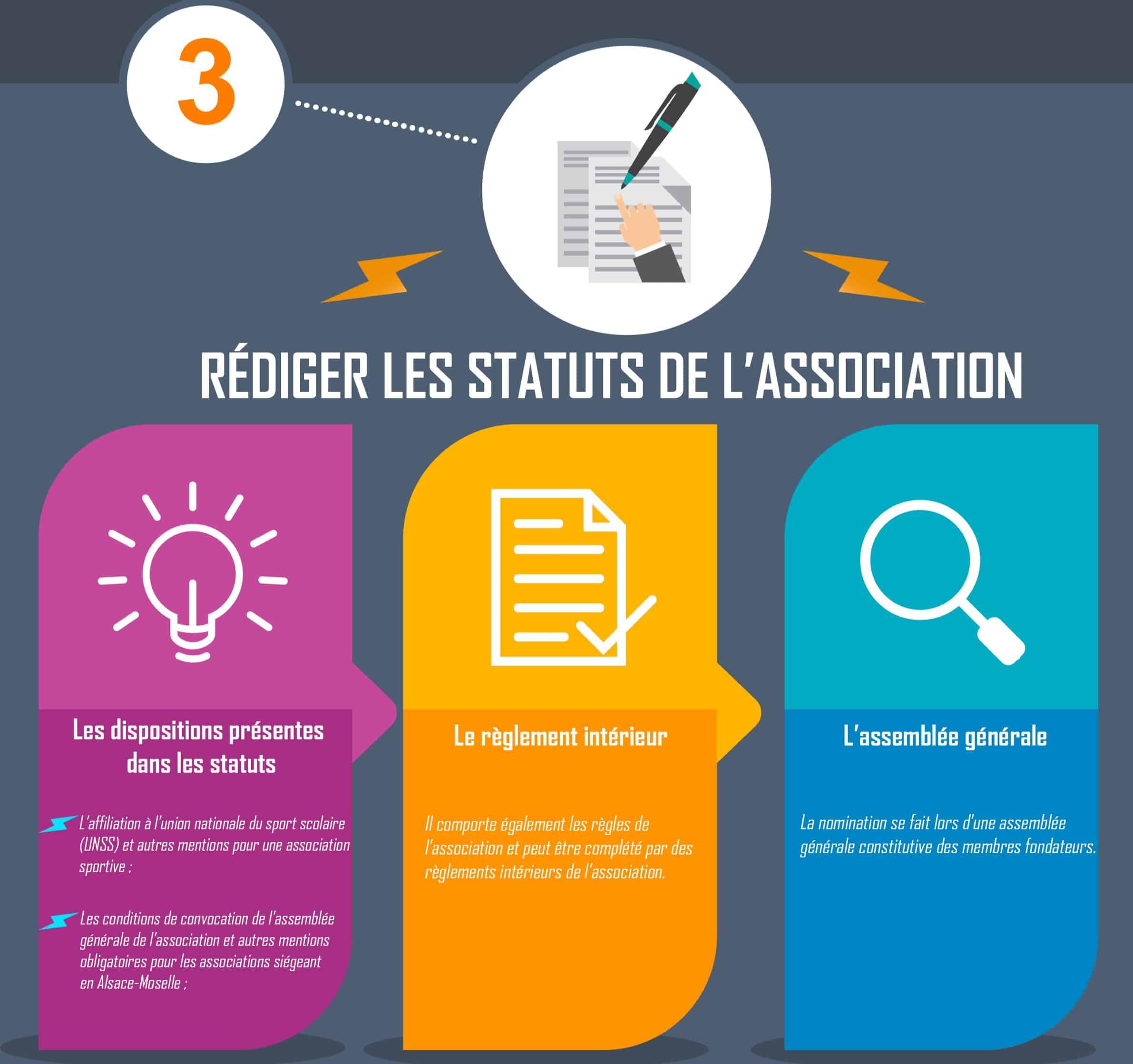 Créer Une Association En 7 Étapes : Le Guide Complet ! serapportantà Association De Formes