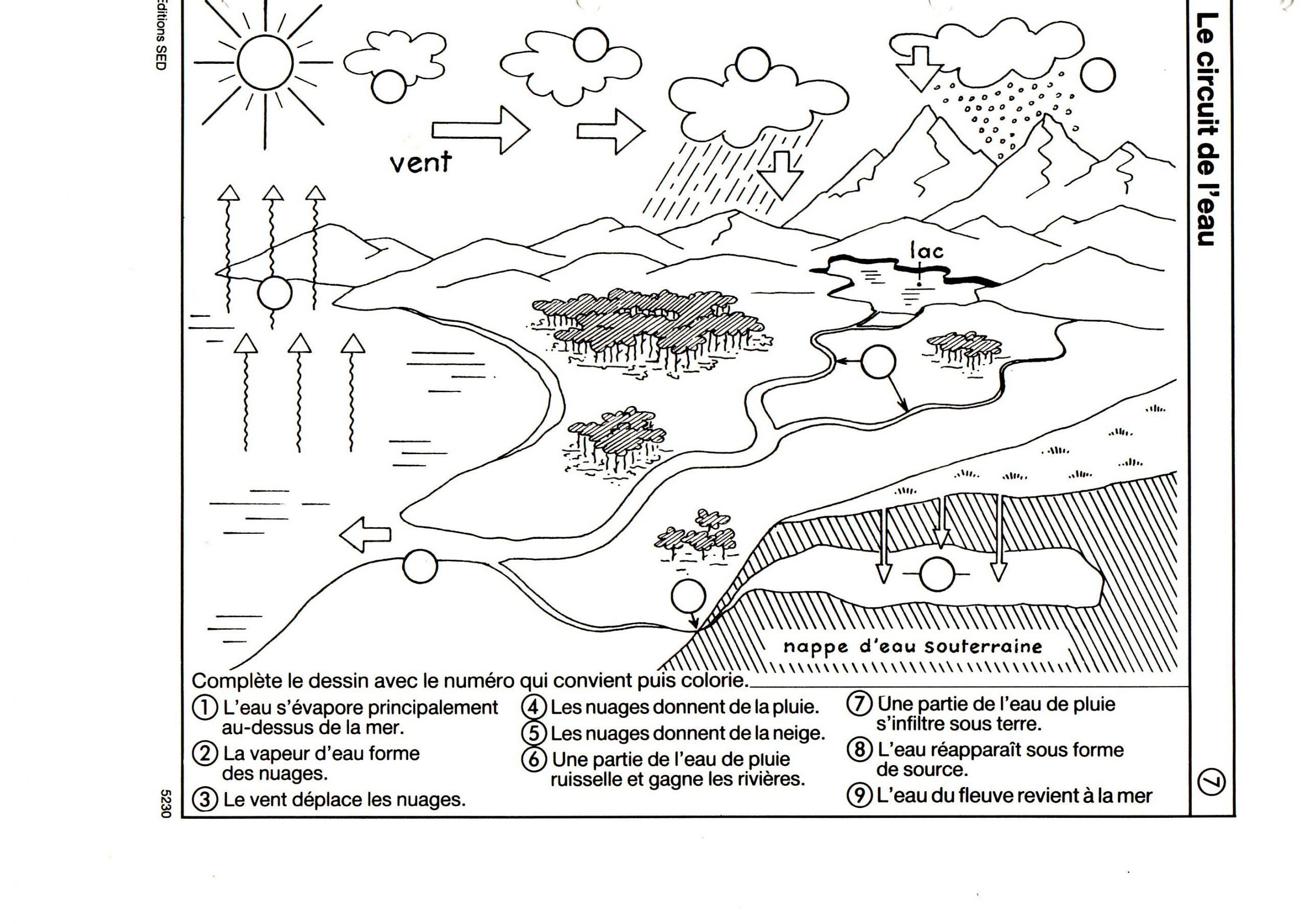 Ddm - Espace: Rivières Et Fleuves - Tata Nananou intérieur Fleuves Ce2