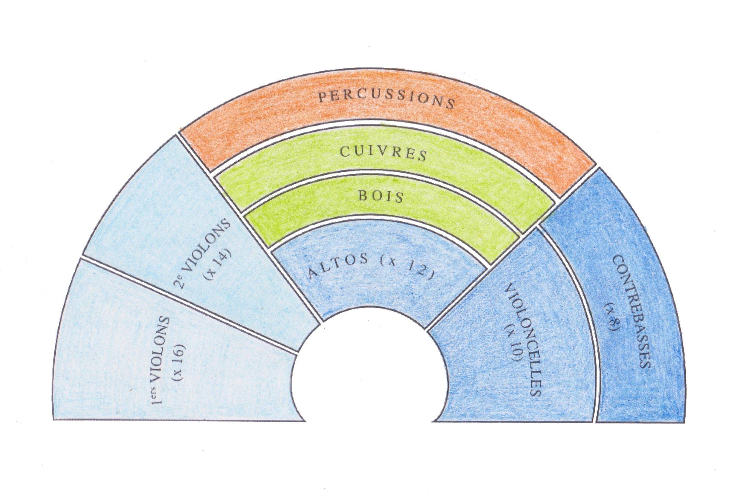 Découvrir Les Instruments | Musique 67 serapportantà Jeu D Instruments