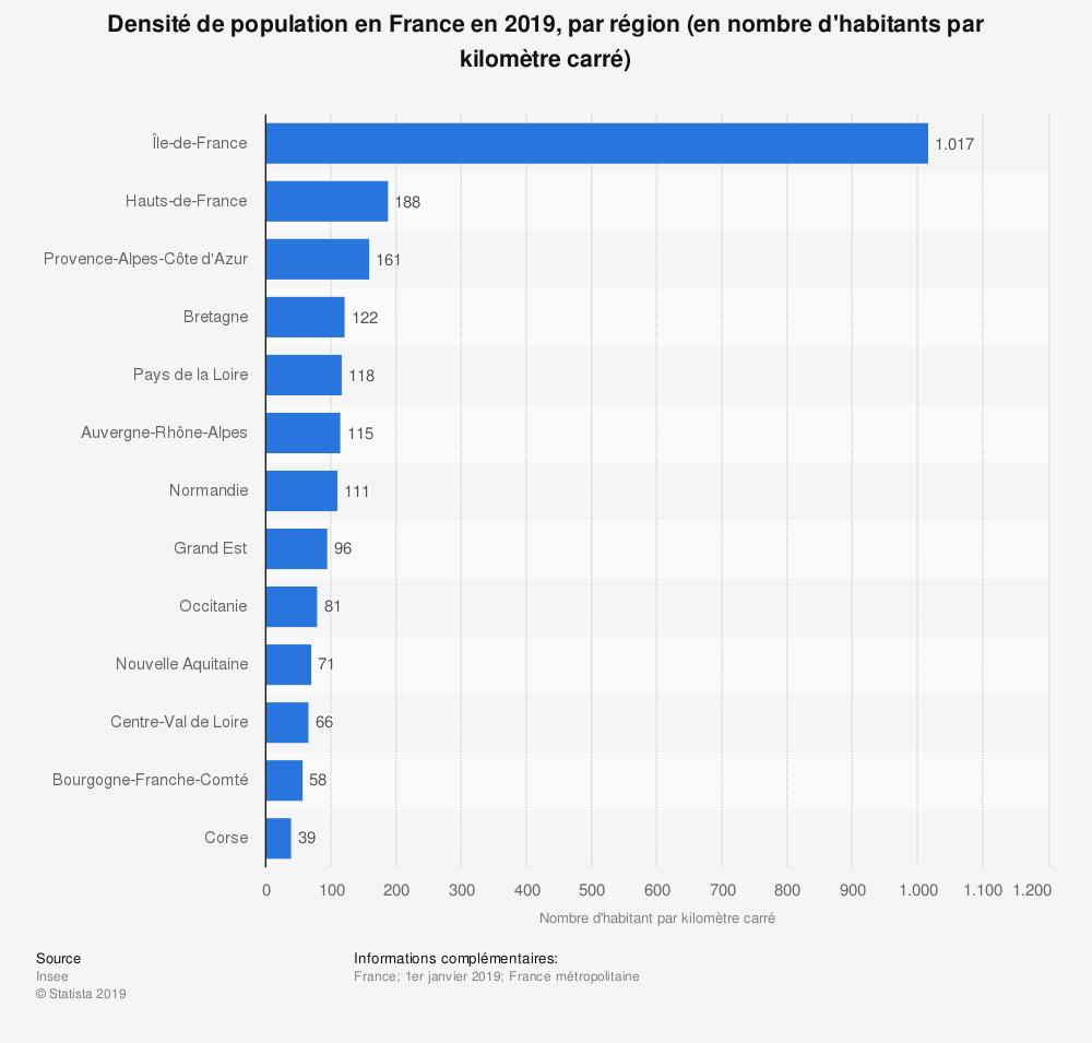 Densité De Population France 2019 | Statista avec Nombre De Régions En France 2017