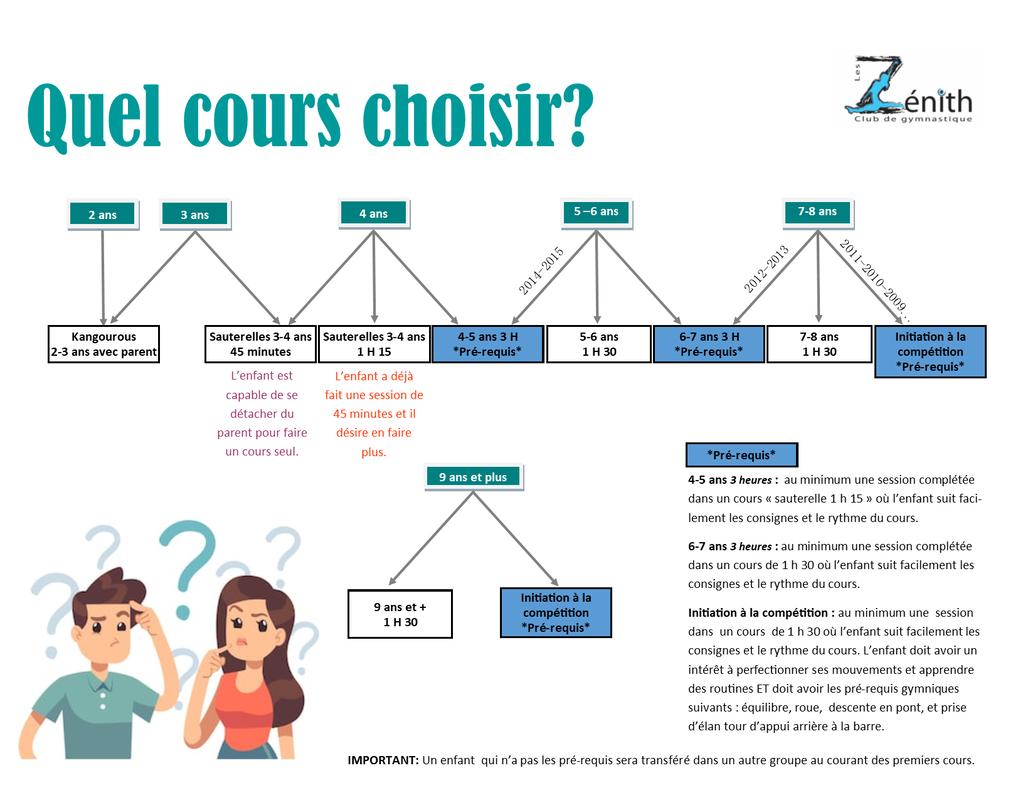 Description Des Cours - Les Zénith concernant Exercice Pour Enfant De 4 Ans