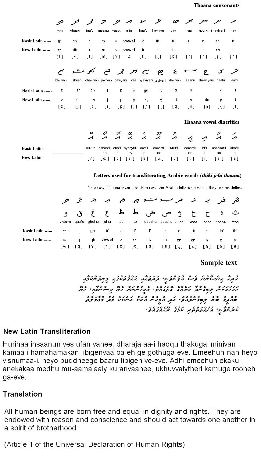 Dhivehi Writing Systems dedans Alphabet En Script