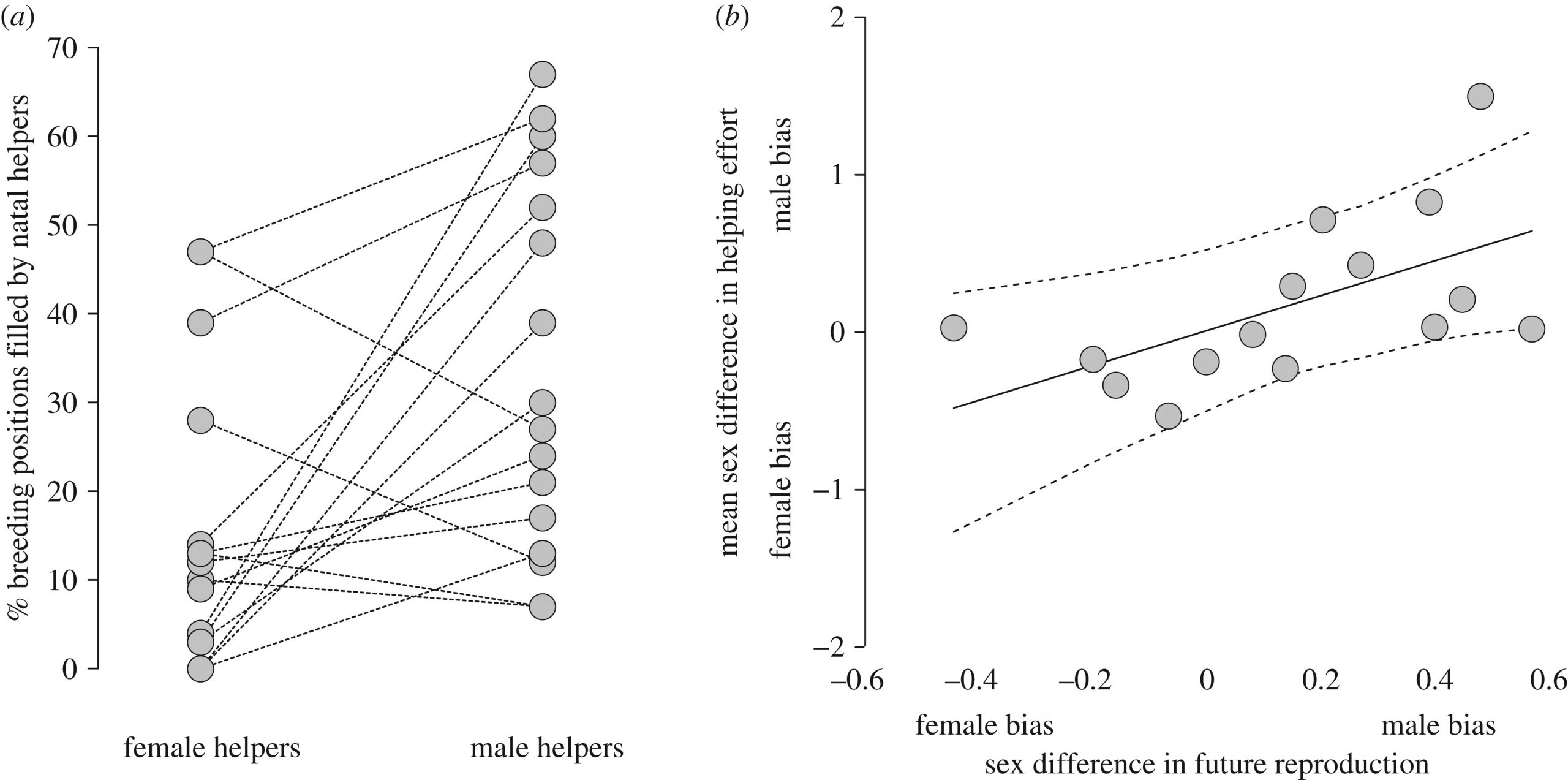 Differences In Helping Effort Reveal The Effect Of tout Reproduire Une Figure