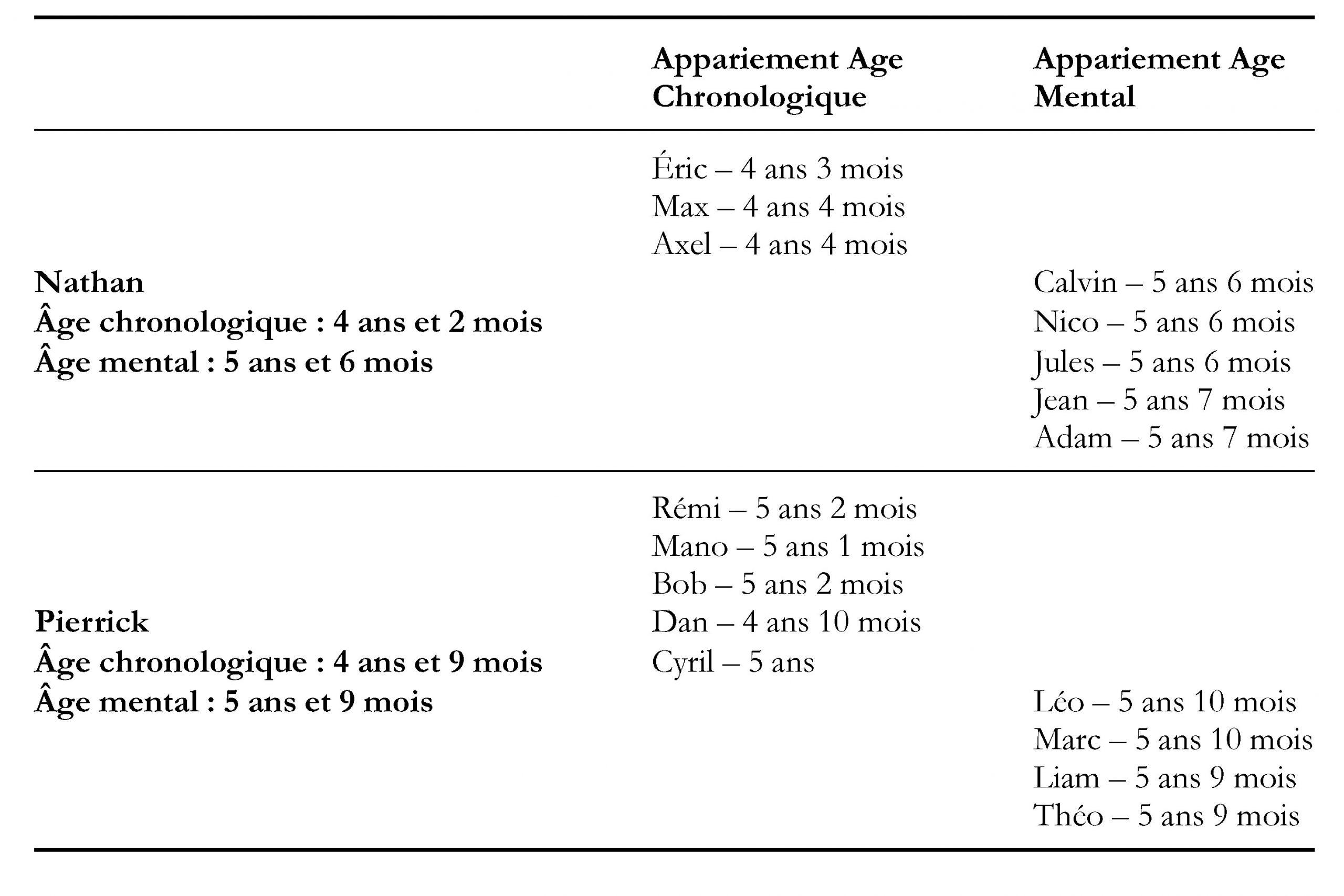 Dissociation Mémoire De Travail-Vitesse De Traitement Chez serapportantà Exercice Pour Enfant De 4 Ans