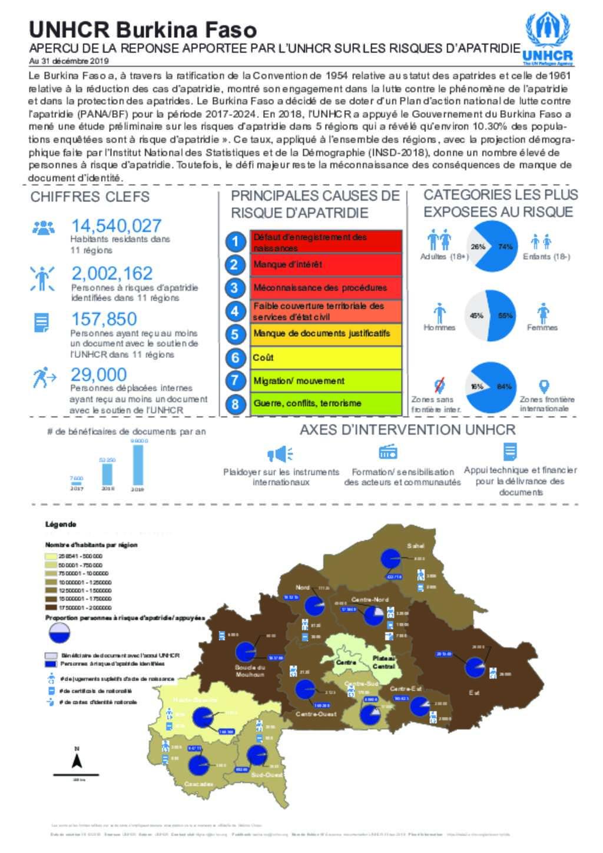 Document - Situation De L'apatridie Au Burkina Faso intérieur Nombre De Region