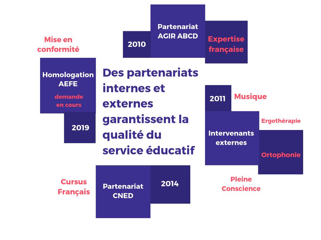 École Petit Génie | Maternelle Et Primaire Francophone À serapportantà Jeux Educatif Maternelle Petite Section