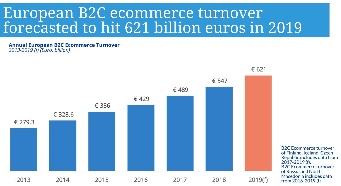 Ecommerce In Europe: €621 Billion In 2019 avec Combien De Region En France 2017