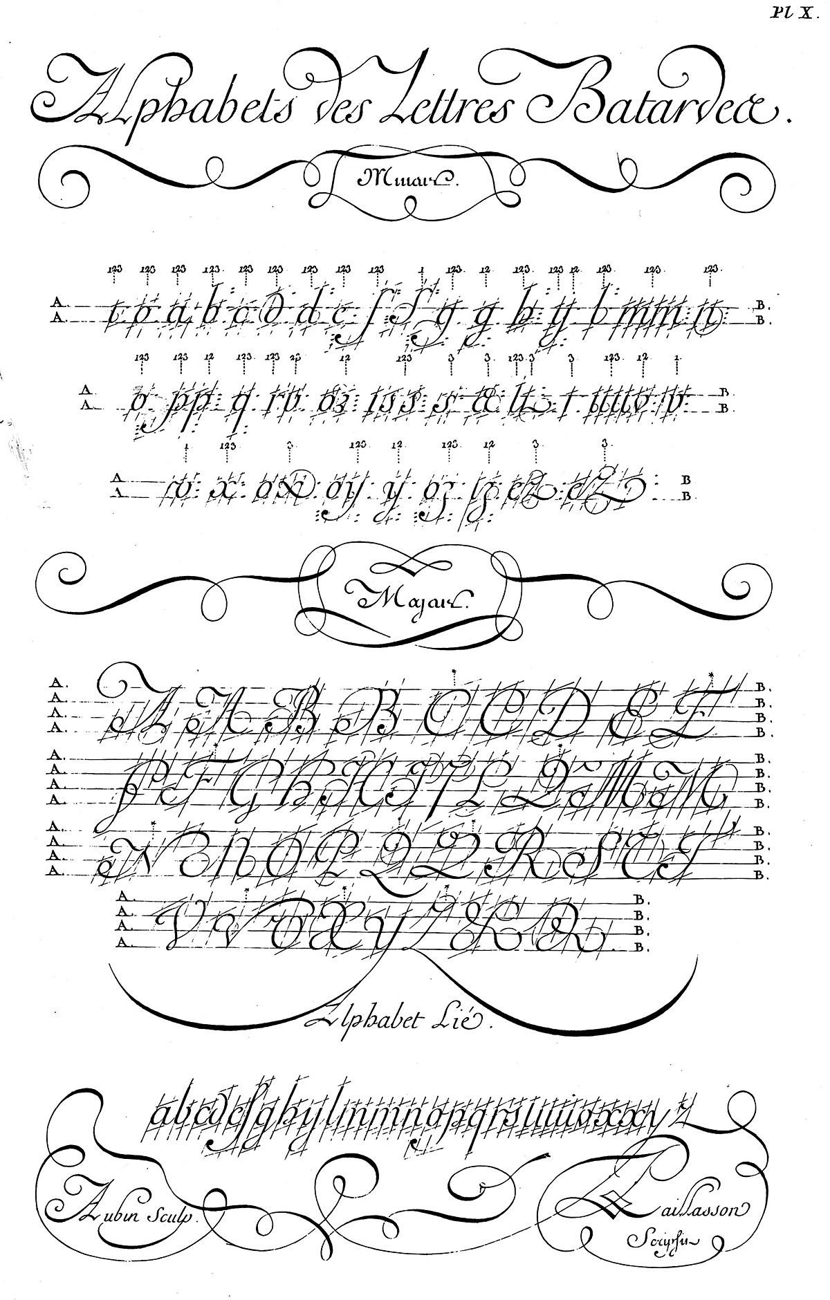 Écriture Bâtarde — Wikipédia intérieur Modele De Lettre Alphabet