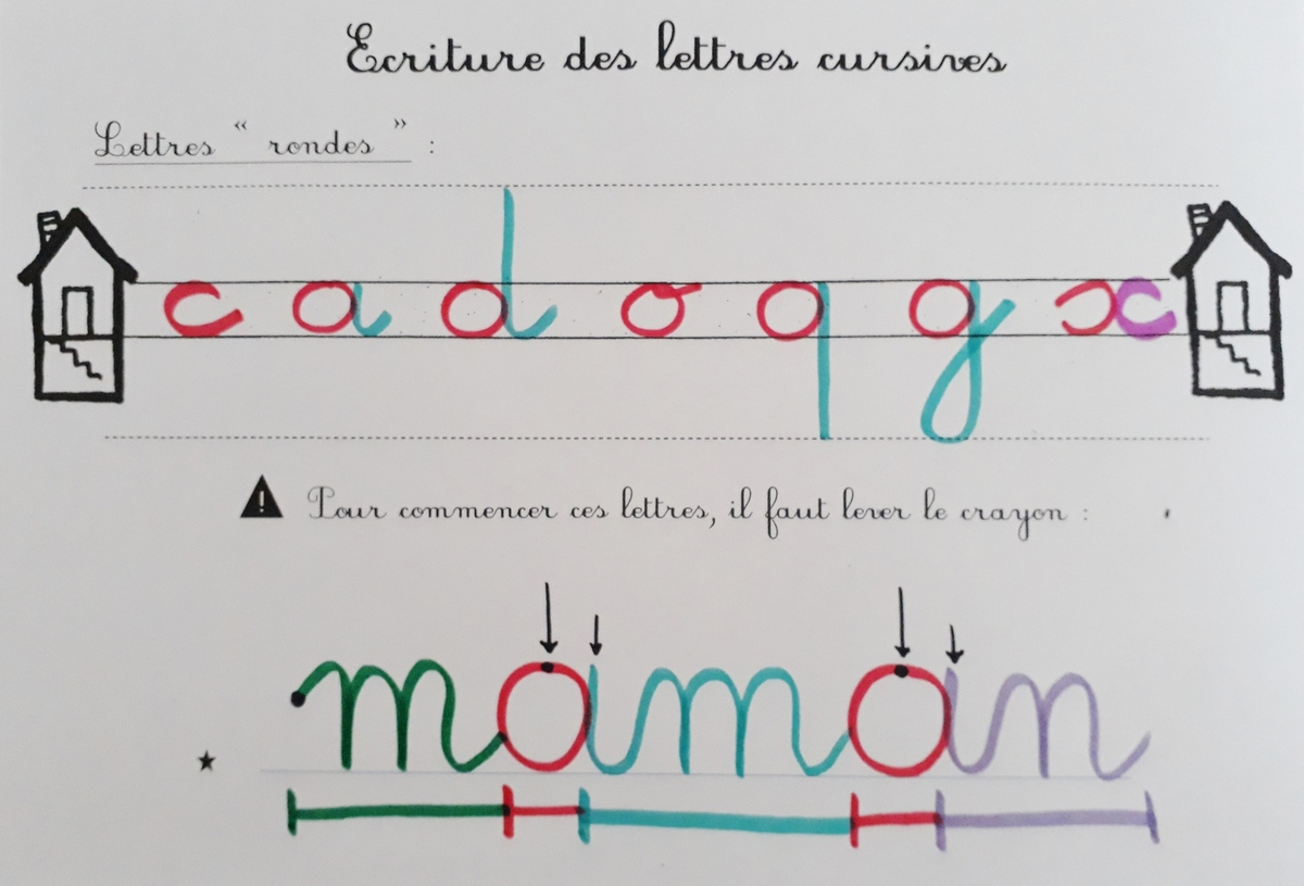Ecriture Cursive : Le Code Ou Ductus - Lutins De Maternelle avec Apprendre A Ecrire Les Lettres En Majuscule