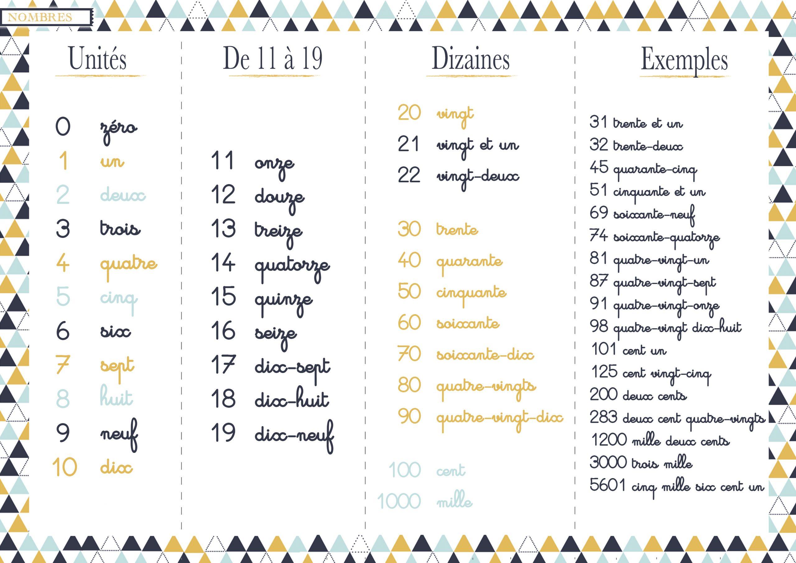 Ecriture Des Nombres - Les Activités De Maman concernant Apprendre A Ecrire Les Chiffres