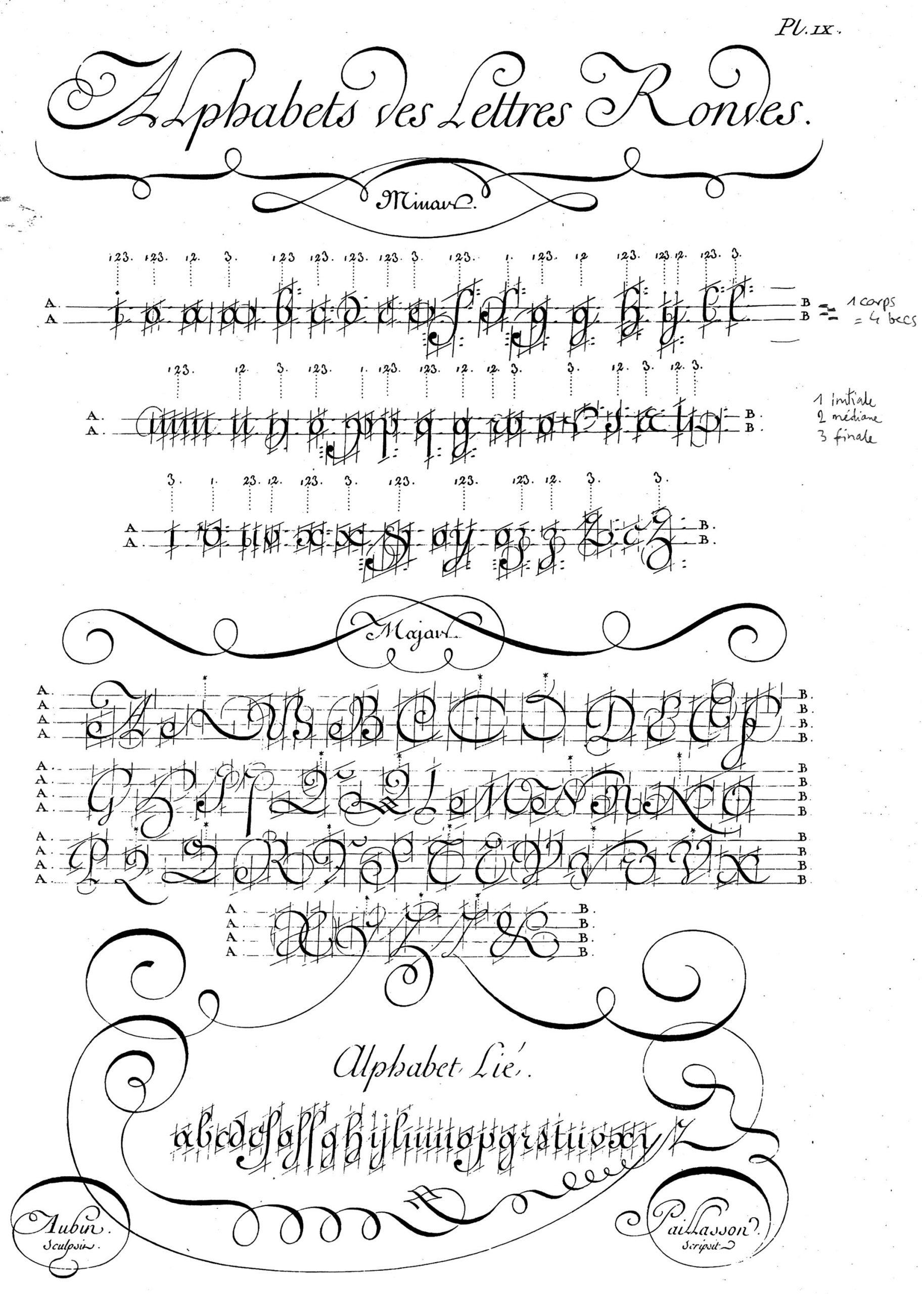 Écriture Ronde — Wikipédia à Modele Lettre Alphabet