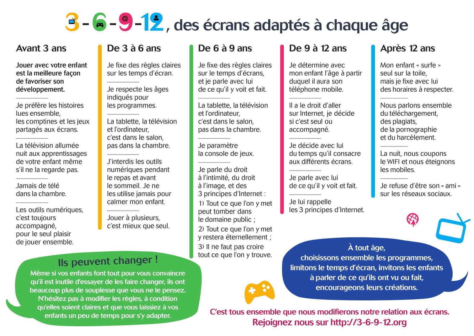 Enfants Et Écrans : La Règle Du 3-6-9-12 Qu'il Faut dedans Ordinateur 3 Ans