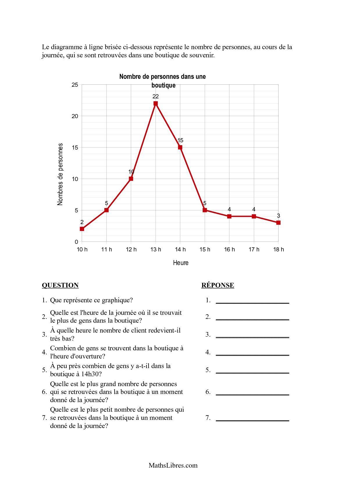 Épinglé Sur Resolution De Pb serapportantà Exercice Chiffre Romain