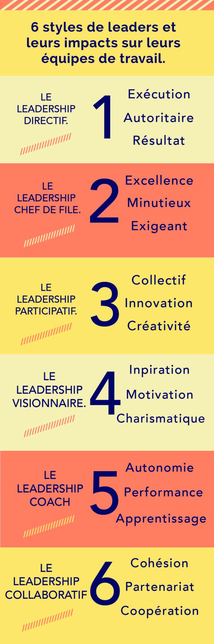 Esprit De Corps | 6 Styles De Leaders Et Leurs Impacts Sur tout Chercher Les Differences
