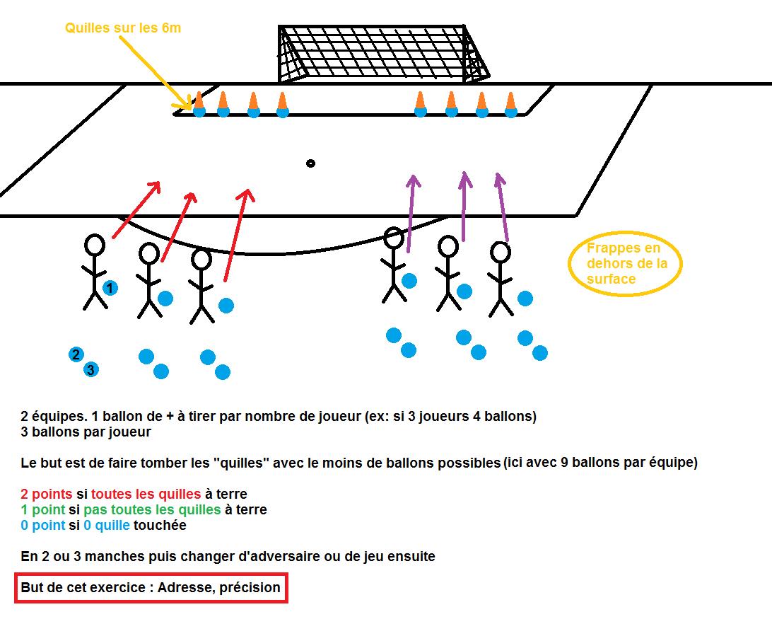 Exercices Entrainements - Club Football Etoile Sportive dedans Exercice Ludique