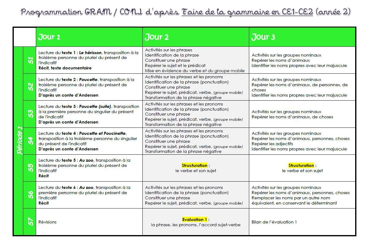 Faire De La Grammaire Au Ce1 Ce2 Année 2 - Chez Val 10 encequiconcerne Cours Ce1 Gratuit A Imprimer
