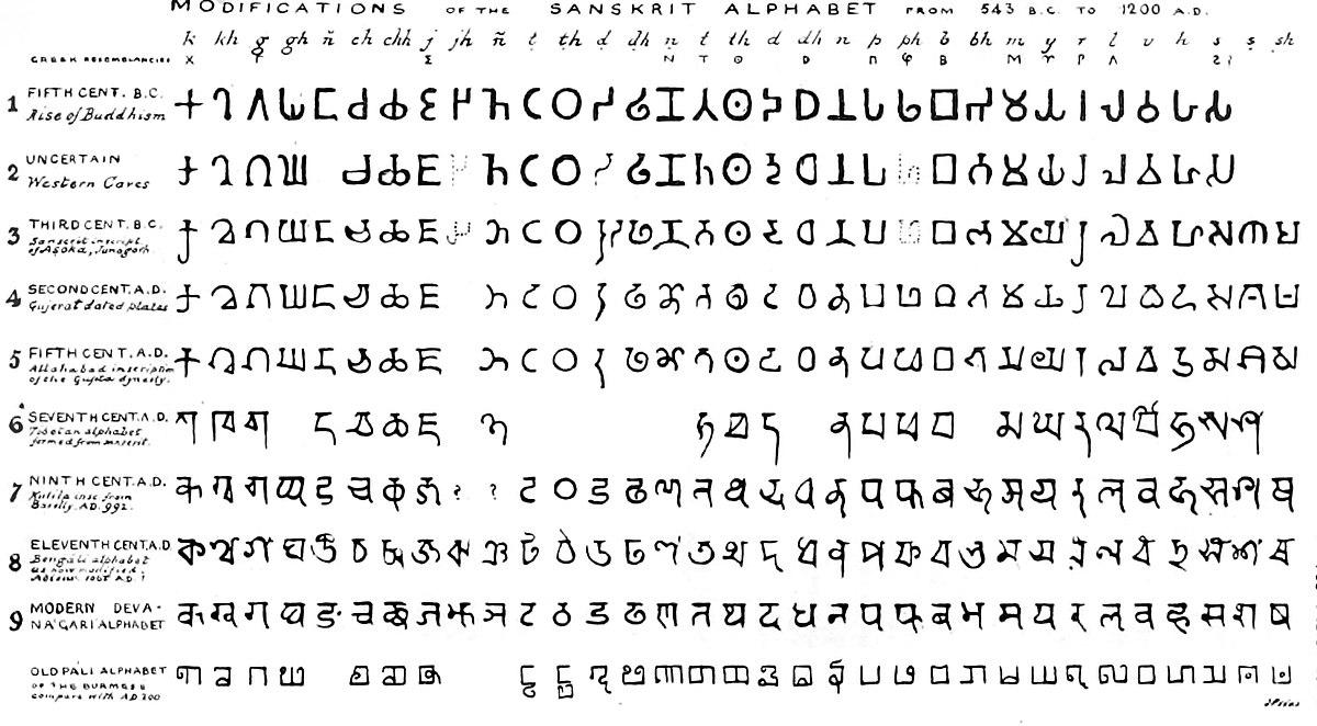 File:brahmi Script Consonants According To James Prinsep encequiconcerne Alphabet En Script