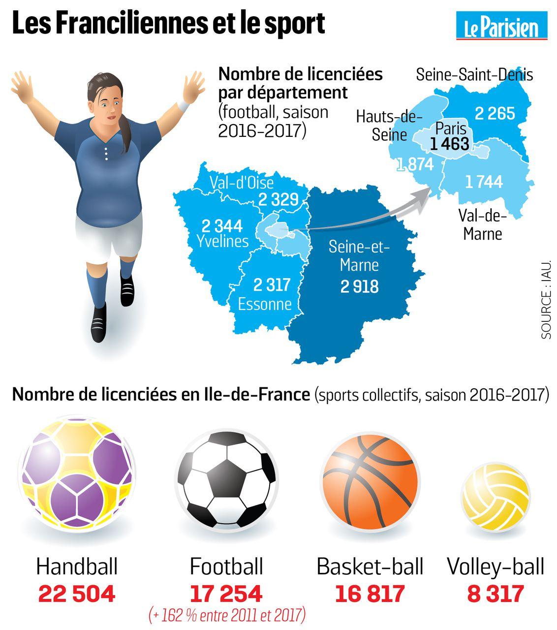 Football Féminin : Le Nombre De Licenciées A Triplé En Six serapportantà Nombre De Régions En France 2017