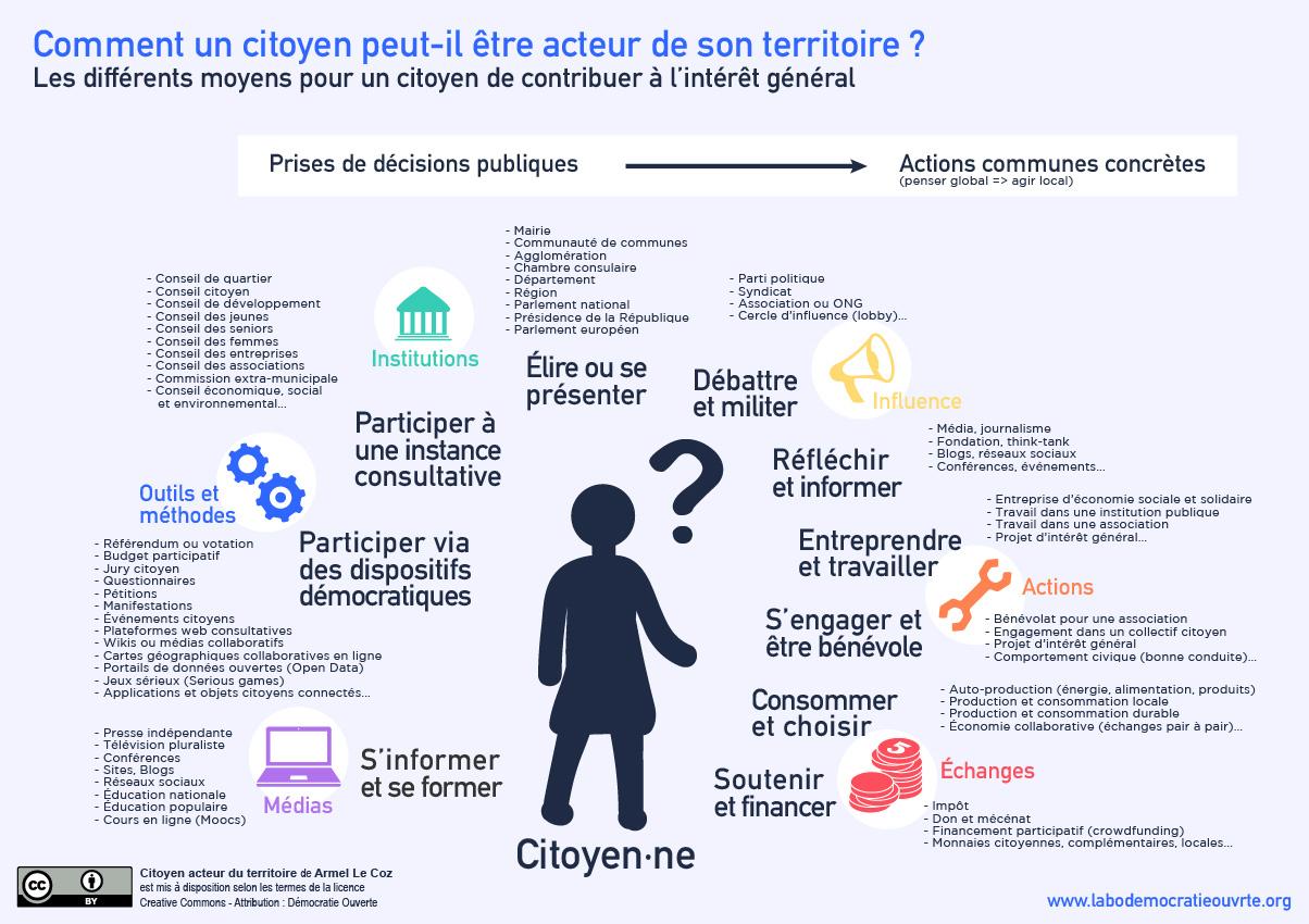 Formes D'engagement Du Citoyen – Labo Démocratie Ouverte destiné Association De Formes