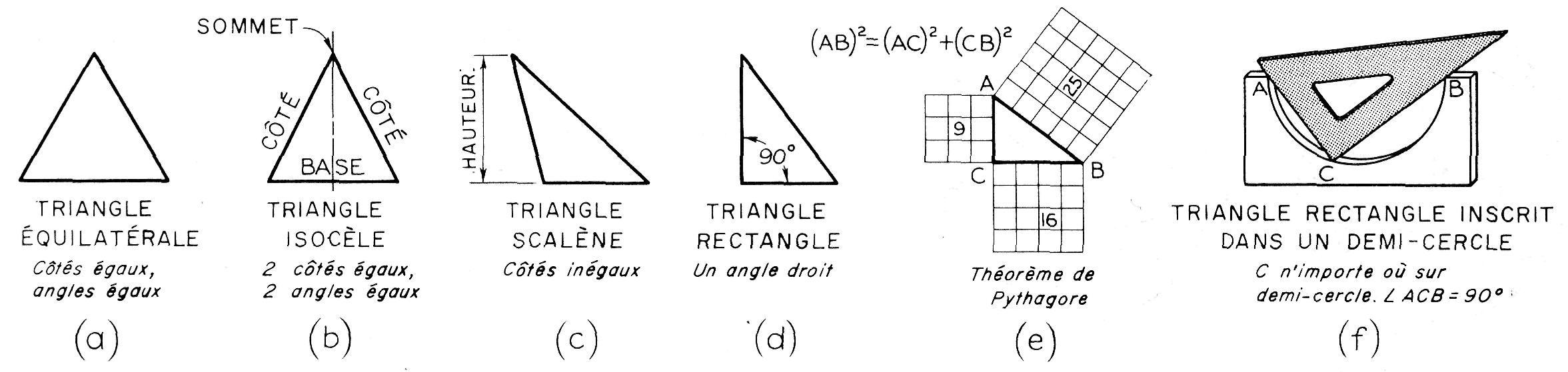 Formes Géométriques pour Les Formes Geometrique