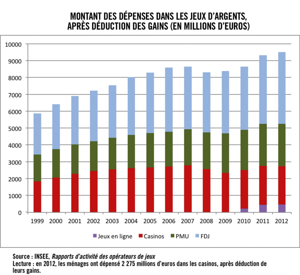 Française Des Jeux, Pmu, Paris En Ligne : Comment Les pour Jeu Des Différences En Ligne