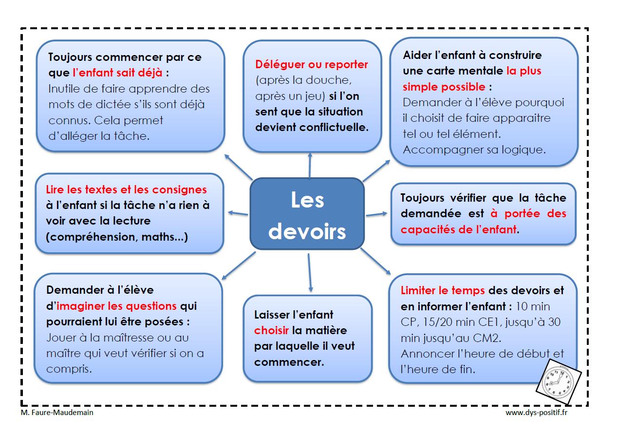 Gestion Des Devoirs Pour Les Dys - Dys-Positif serapportantà Jeux Enfant Cp
