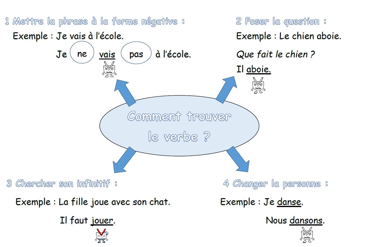 Grammaire Picot Ce1 Ce2 - Chez Val 10 à Cours Ce2 A Imprimer
