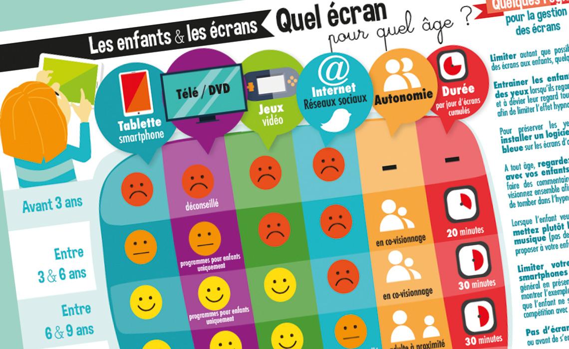 Graphie : Enfants Et Écrans, Des Conseils Pour Une dedans Ordinateur 3 Ans