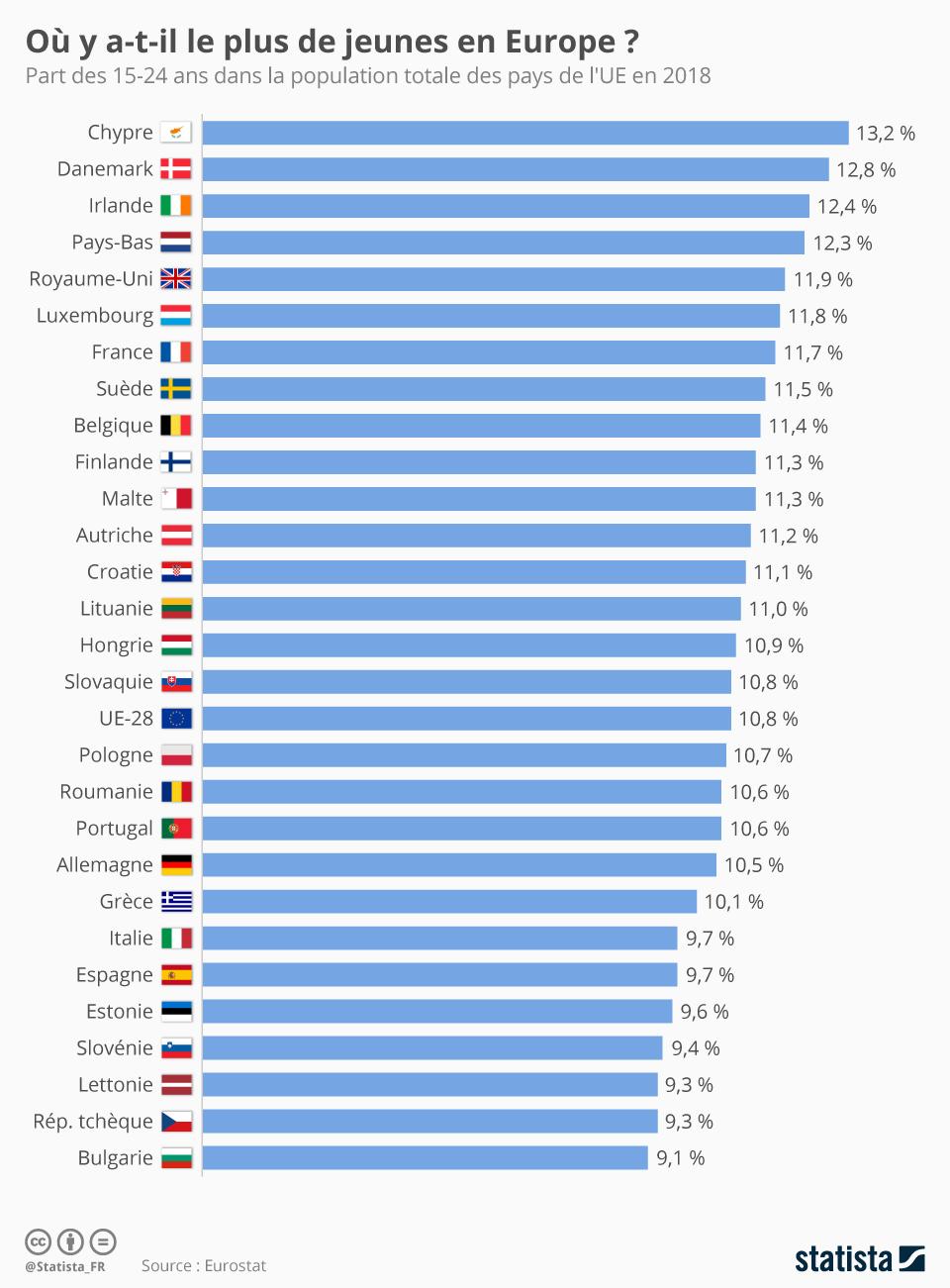 Graphique: Où Y A T-Il Le Plus De Jeunes En Europe ? | Statista dedans Pays Et Capitales Union Européenne