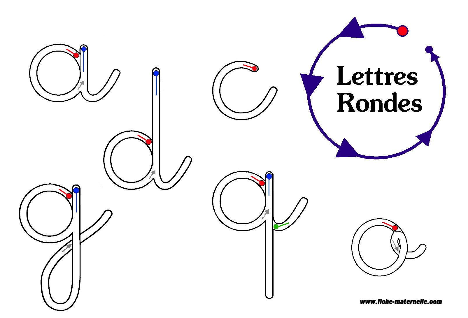 Graphisme : Sens De Tracé Des Lettres Rondes avec Apprendre À Écrire Les Lettres En Maternelle