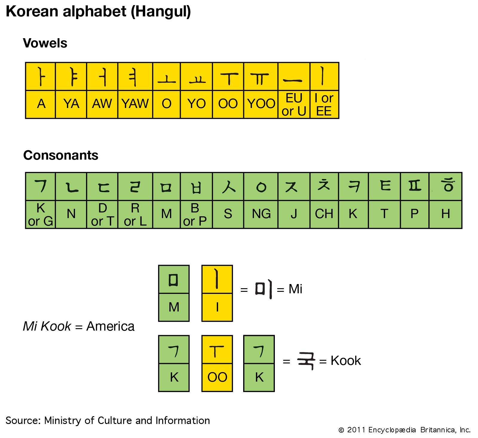 Hangul | Alphabet Chart & Pronunciation | Britannica serapportantà Alphabet En Script