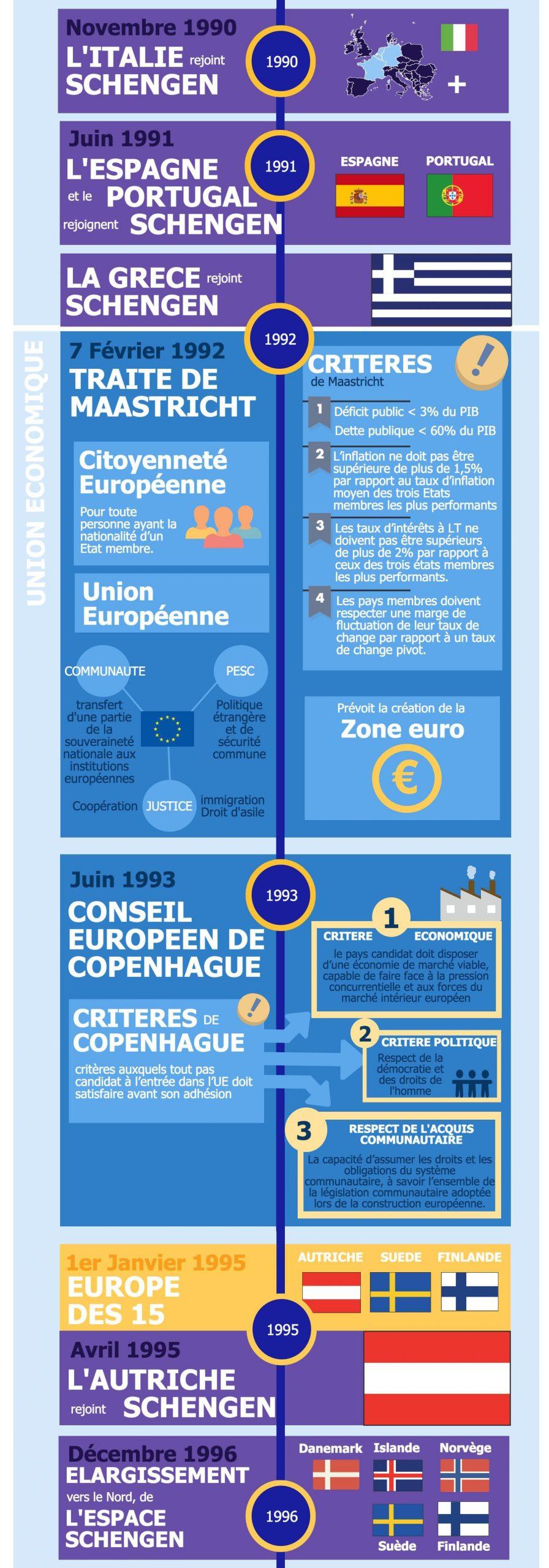 Histoire De La Construction Europeenne - L'éco En Schémas destiné Carte Construction Européenne