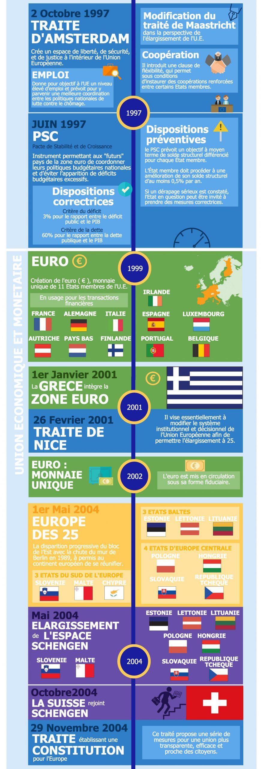 Histoire De La Construction Europeenne - L'éco En Schémas encequiconcerne Carte Construction Européenne