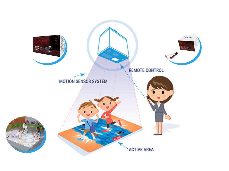 Holosein - Digital Projection à Jeu Interactif Enfant
